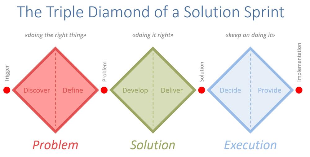 Triple Diamond of a Solution Sprint   © Copernicon 2021