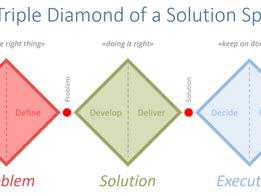 Effizient Probleme lösen mit Solution Sprints