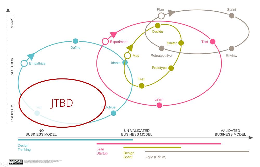 Einordnung von JTBD in den Entwicklungsprozess von Geschäftsmodellen