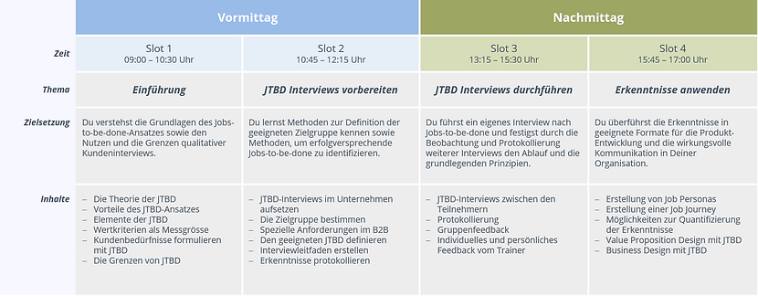 Ablauf JTBD Interview Training.png