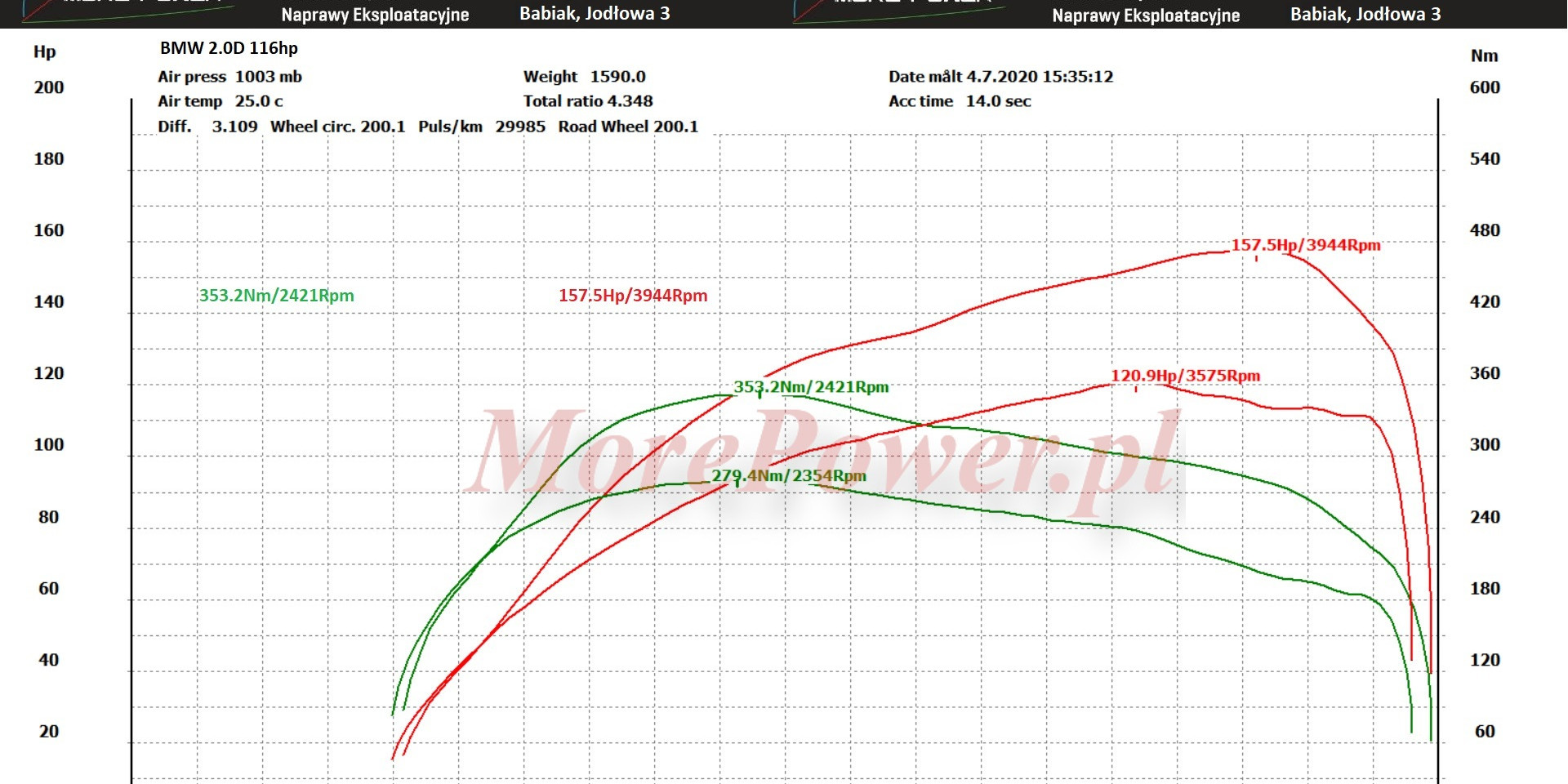BMW 2.0d 116Hp --> 353.2Nm/Rpm 157.5Hp/3944Rpm
