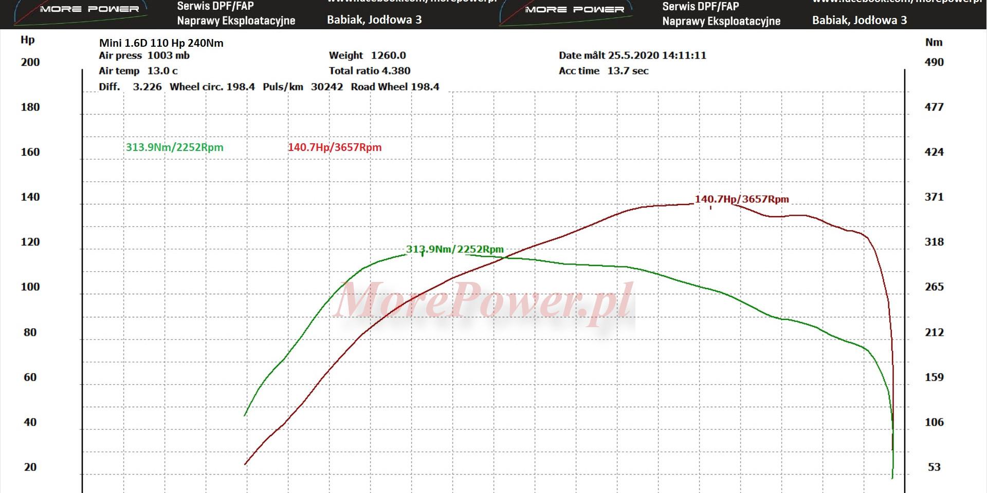 Mini 1.6D 110HP -> 140.7Hp/3657 313.9Nm/3657Rpm
