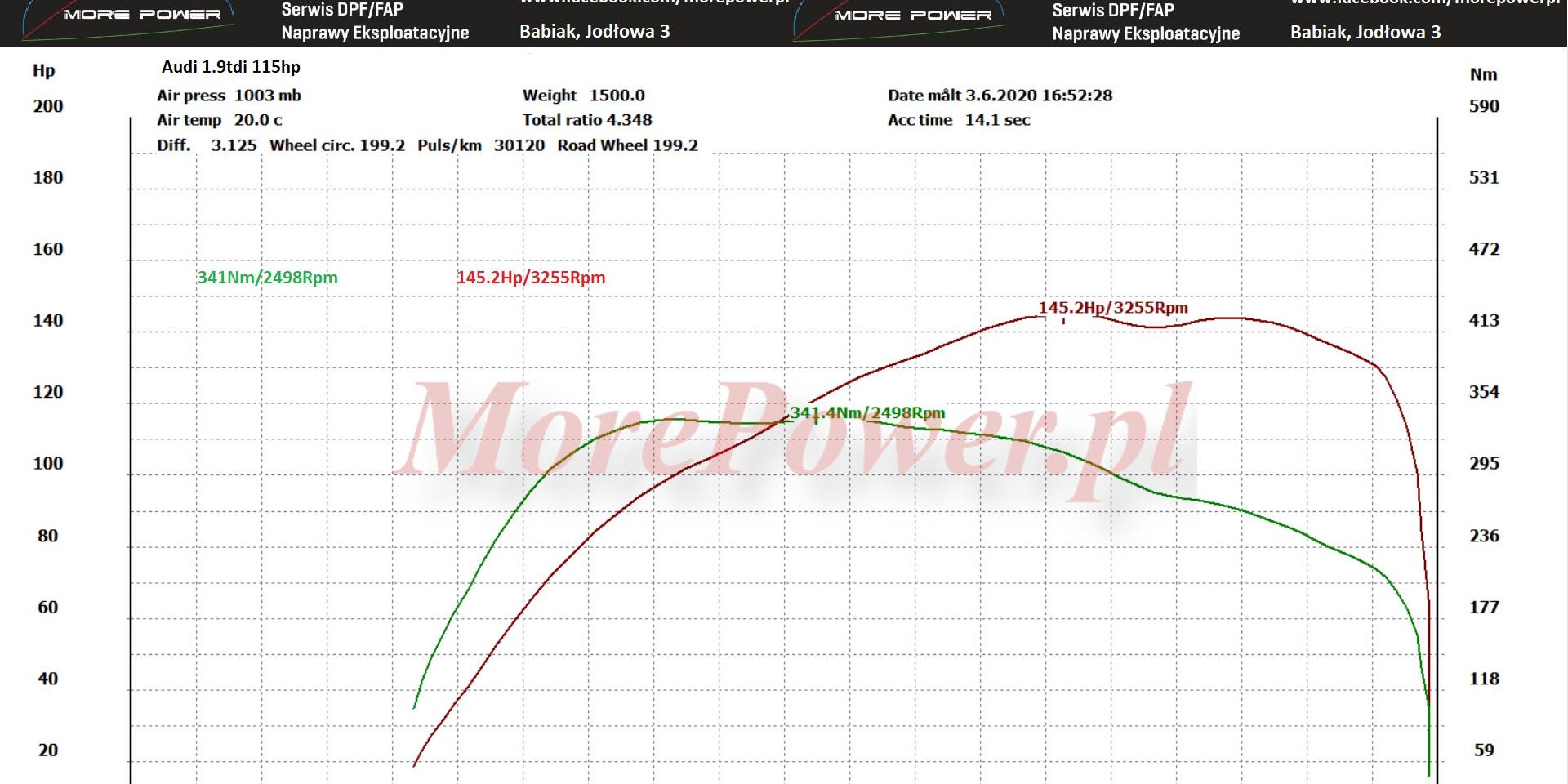 Audi 1.9tdi 115hp -> 145.2Nm/3255Rpm 341Nm/2498Rpm