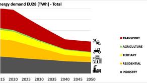 Europa a 0 emissioni nel 2050: possibile? secondo EEB, sì!