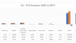 Emissioni di CO2 in EU nell'anno del COVID