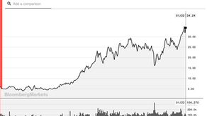 +19%: il valore dei mercati della CO2 cresce nonostante la pandemia.
