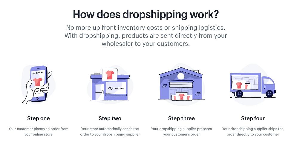 dropshipping-explained.webp
