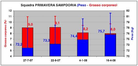 Incremento muscolare Sampdoria.PNG