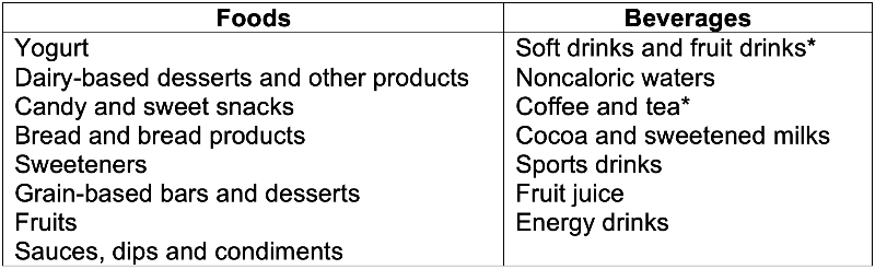 *These may be either caloric or noncaloric, depending on whether they include caloric sweeteners and other ingredients. Data Source: Dunford et al. 2020