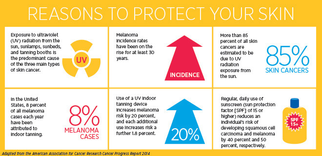 Educate Yourself Skin Cancer And Your Risk