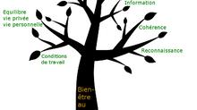 LA SOPHROLOGIE : UN OUTIL DE PRÉVENTION DES RISQUES PSYCHO- SOCIAUX