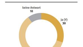 60% der Stiftungen haben keinen Plan!
