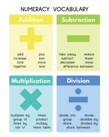 Numeracy Vocabulary