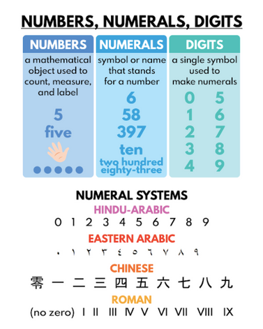 Numbers, Numerals, Digits