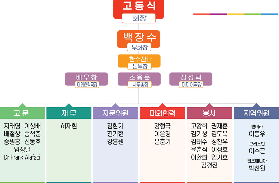 Oganization_Chart_DOKDO_2.png