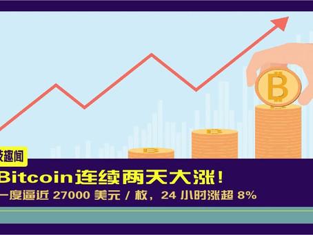 Bitcoin连续两天大涨:一度逼近 27000 美元 / 枚,24 小时涨超 8%