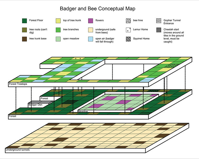 badger and bee conceptual map Model (1).