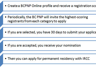 BC PNP Skilled Worker – January 2016