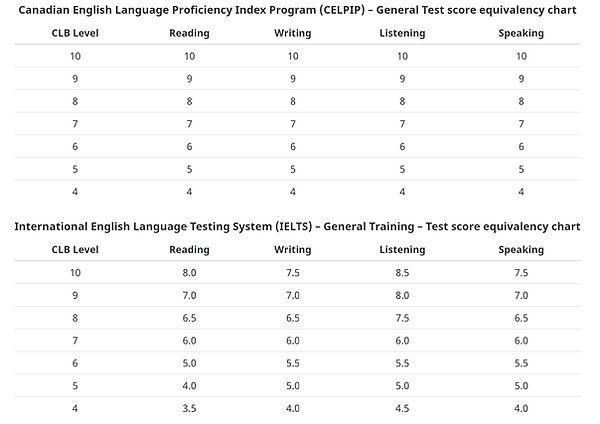 IELTS & CELPIP Conversion table.jpg