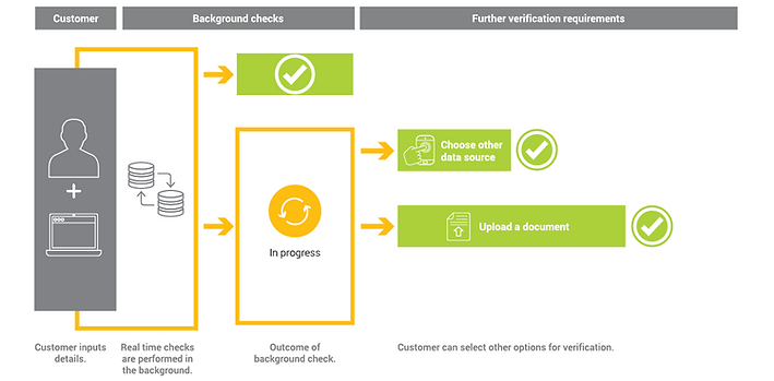 Greenid_borrow_app_safe_verification
