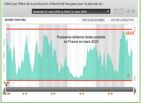 Modification de la loi sur l'énergie : Suisse Eole pleurniche pour avoir encore plus de facilités