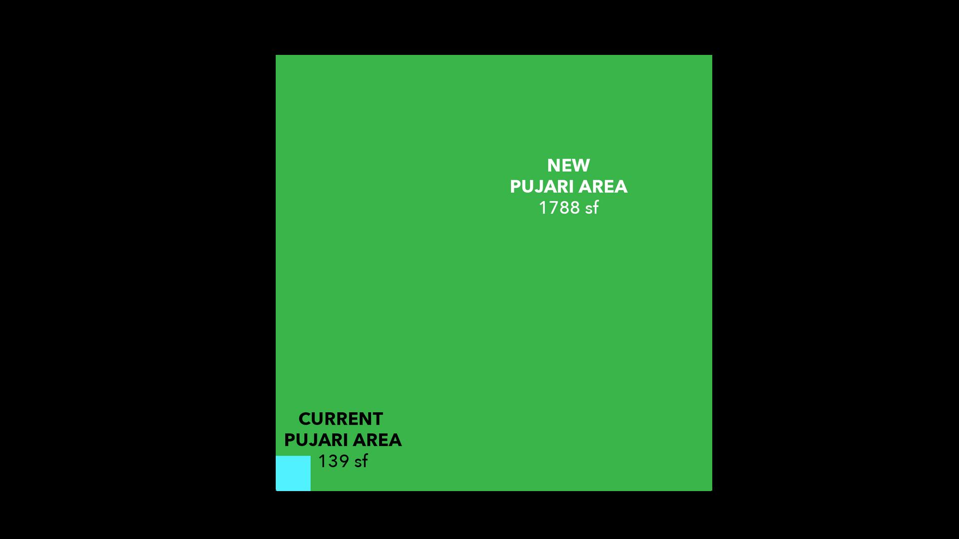 Pujari Room Size