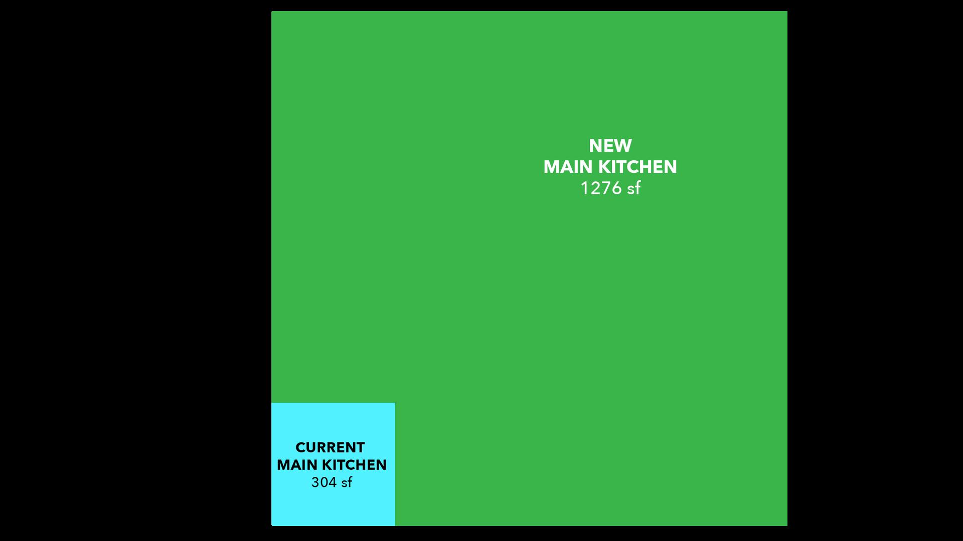 Main Kitchen Size