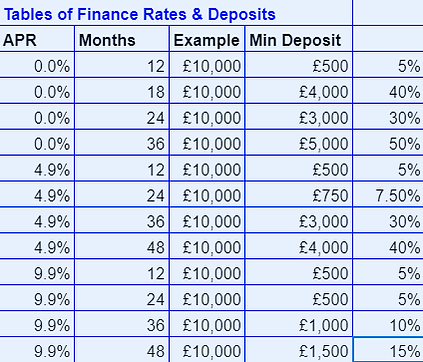 Duologi Tables Rates and Deposits.png