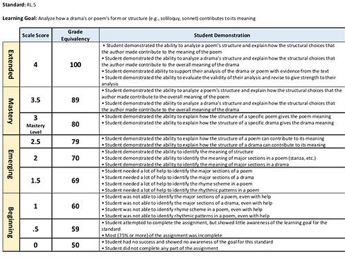 Standard-Based Grading Rubrics