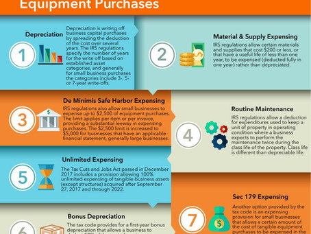 How Your Small Business Can Write Off Equipment Purchases