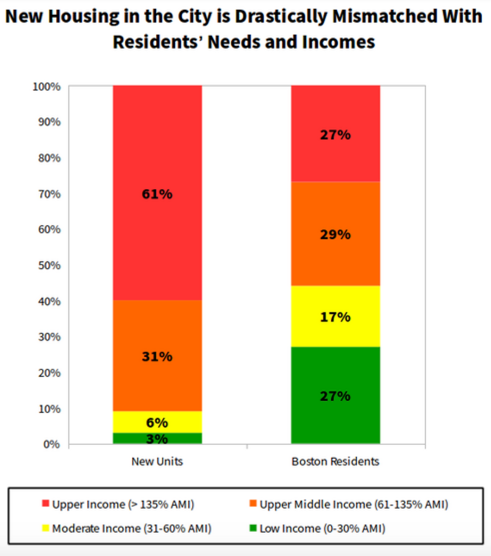 Source: Coalition for a Truly Affordable Boston