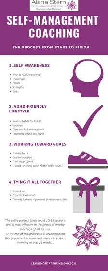 coaching process A-Z.png