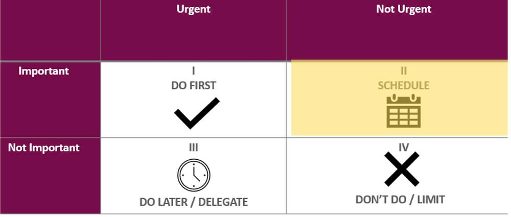 The 4 kinds of tasks