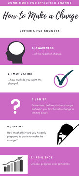 CONDITIONS FOR effecting CHANGE successf