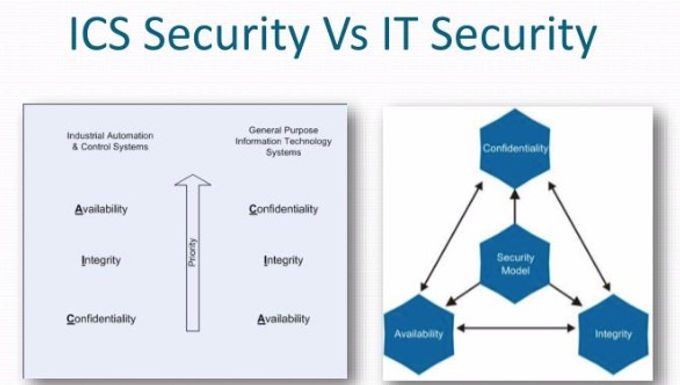 ICS Cyber Awareness is a Critical Factor