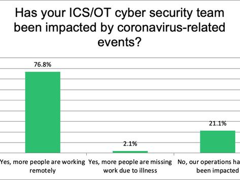 (CS)²AI COVID19 Impact Flash Poll Results - May 2020
