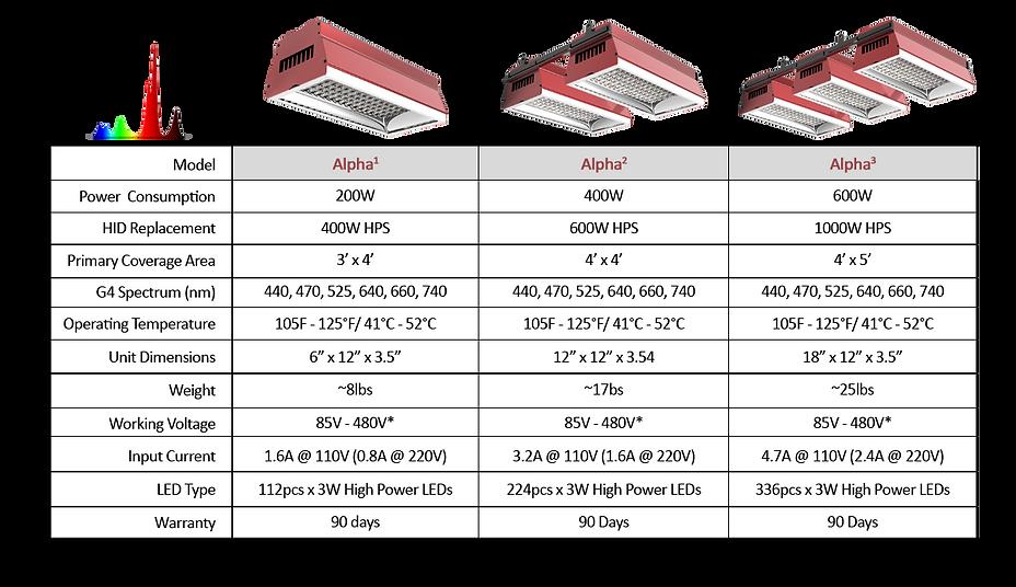 Alpha Grow Light Specification Chart