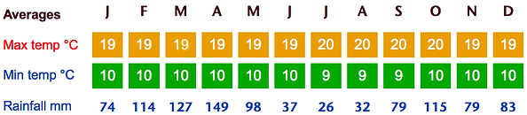 weather-averages-in-quito.png