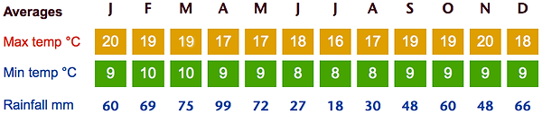 Cuenca-Weather-Averages.png
