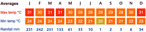 Guayaquil-Weather-Averages.png