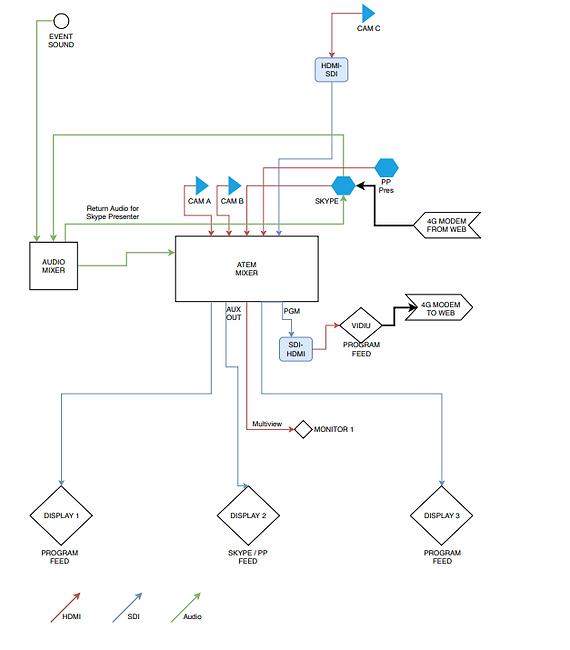 Livestream diagram