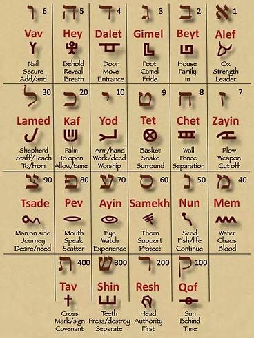 Hebrew Alefbet in Paelo and Block #2.jpg