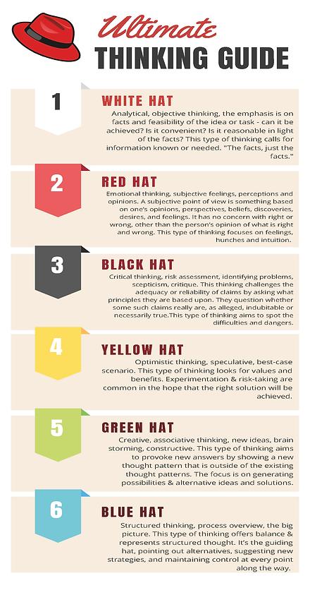 De Bono Thinking Hats.png