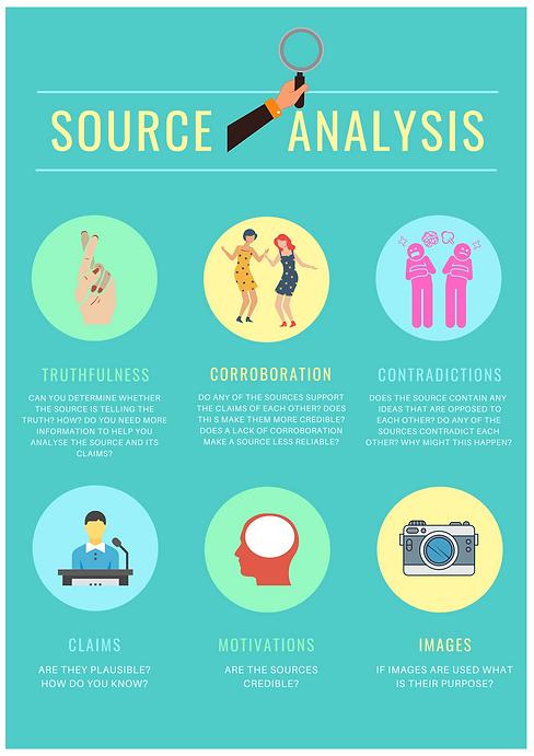 Source Analysis, motivations, claims, truthfulness, corroboration, contradications, images, analysis, evaluation, critical thinking skills, 21st century skills