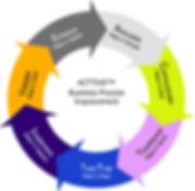 ACTTIVE Business Process Improvement