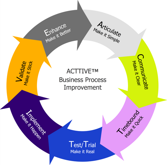It's time to simplify business process improvement.