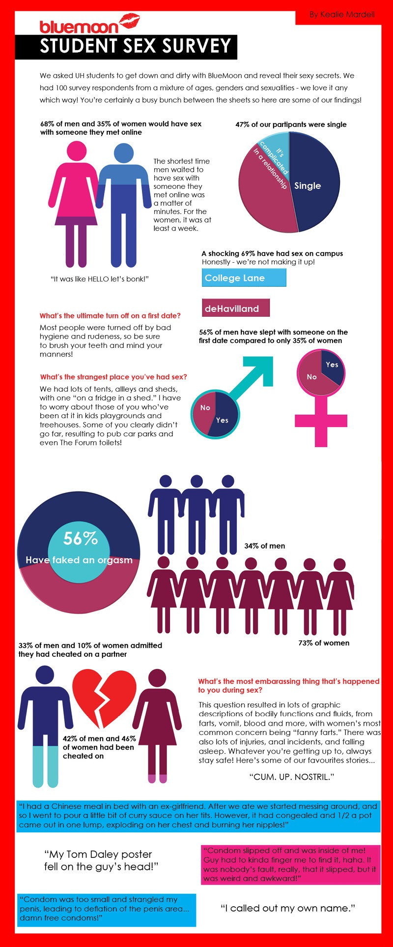 BlueMoon Student Sex Survey - Kealie Mardell