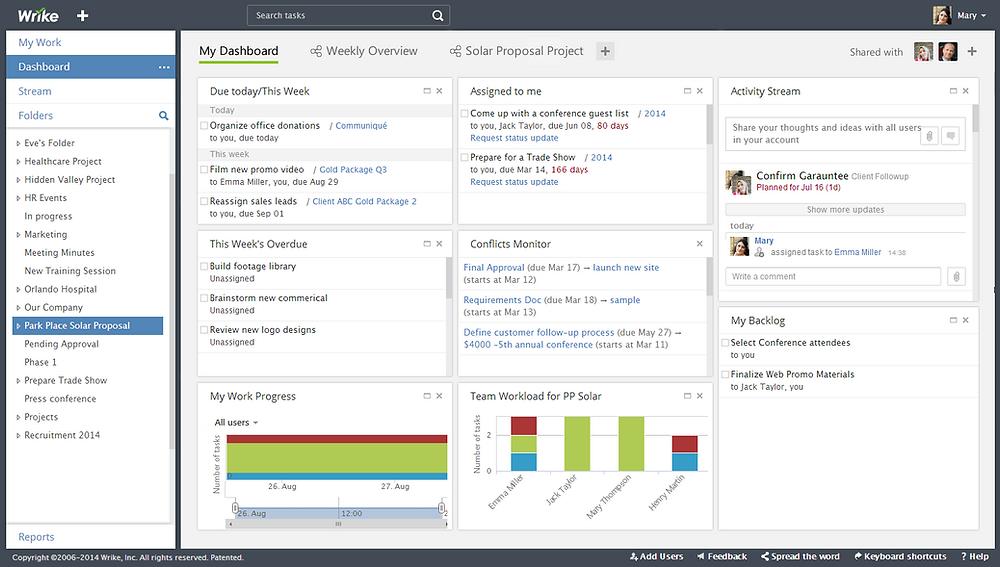 A screenshot from Wrike, an online project management software