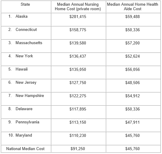Counting the Cost of Long-Term Care