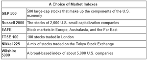 A Choice of Market Index.png